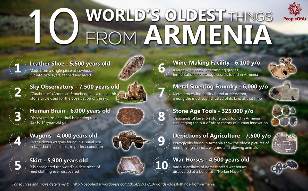 The Six Pointed Star of Armenia  PeopleOfAr